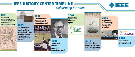IEEE History Center Timeline
